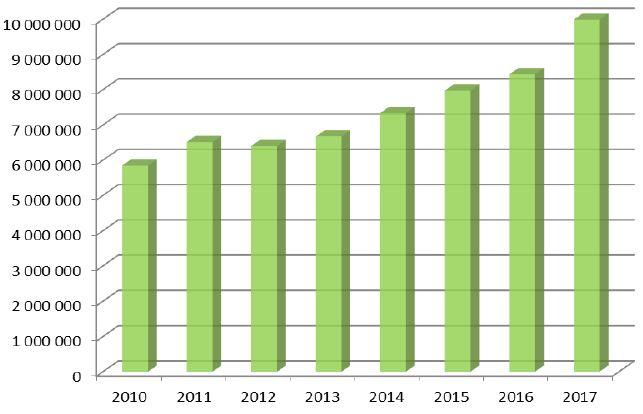 graph volailles BIO 2017